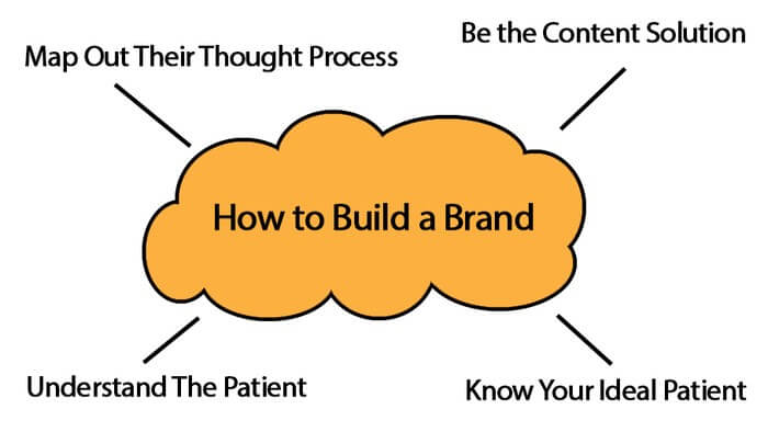 f5de2286ba7 The most often overlooked aspect of marketing your practice online is the  process of building a real brand for yourself and your practice.